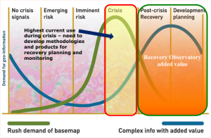 Demand for geo-information during crisis and recovery. Graphic courtesy of UNOSAT.