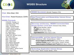 WGISS Organization 2019 Q3