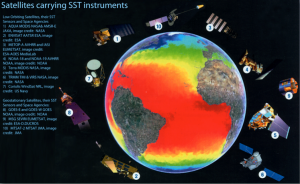 Satellites Carrying SST Instruments