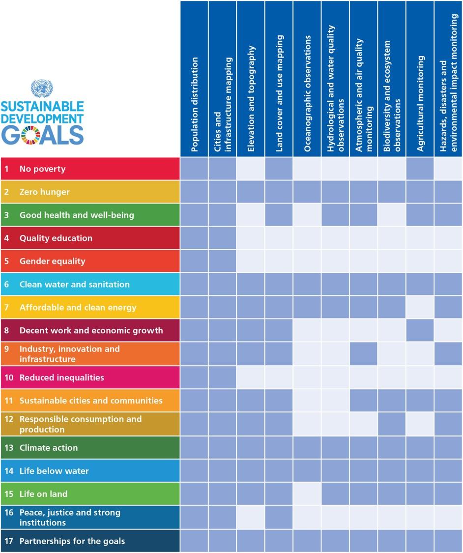 GEO_EO-for-SDGs-Table_Mar2016