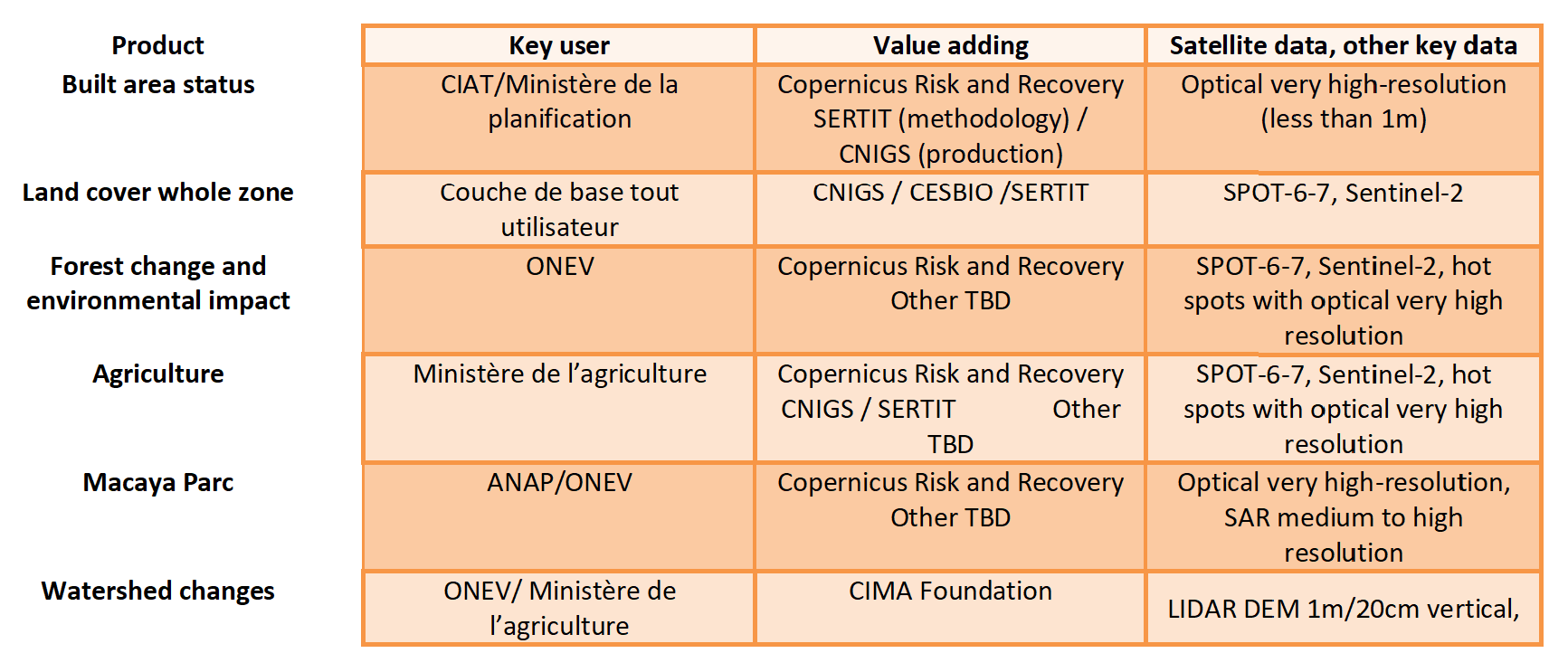 recovery_observatory_table